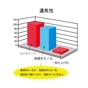 「通気性」の図